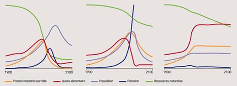 Les limites de la croissance dans un monde fini | Crisis, collapse and transition | Scoop.it