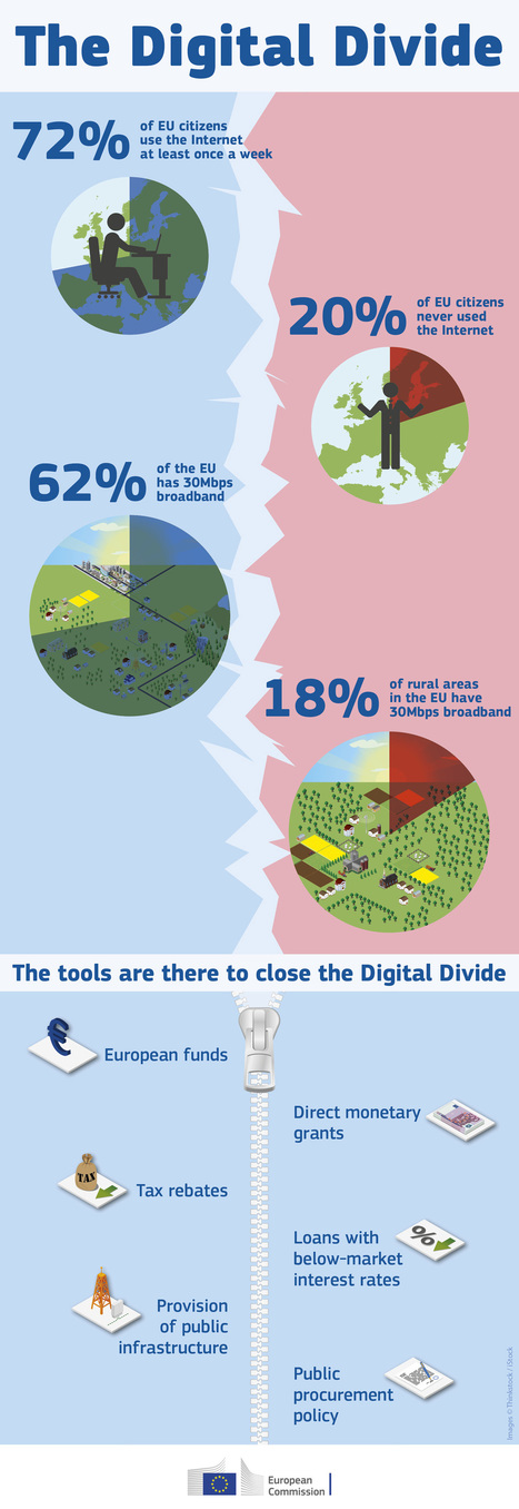 EU Digital Divide Infographic | Digital Agenda for Europe | European Commission | Media Literacy | Scoop.it