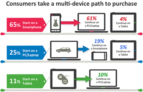 How Mobile Can Be A Bridge to In-Store Shopping | Digital Stats and Trends | Scoop.it