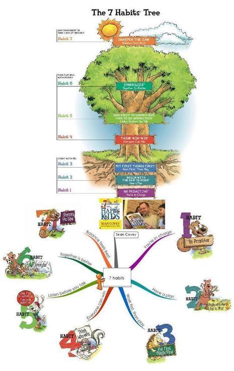 Infographie et présentation.. numériques | Formation - Apprentissage - facilitation | Scoop.it