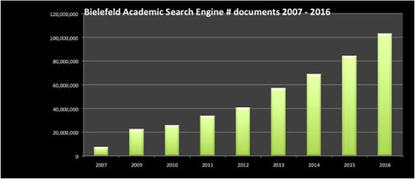 Dramatic Growth of Open Access December 31, 2016   Ukr-Content-Curator   Scoop.it