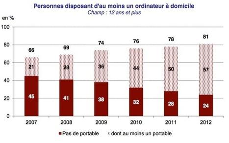 57 % des Français disposent d'un ordinateur portable en 2012 | Technologies & web - Trouvez votre formation sur www.nextformation.com | Scoop.it