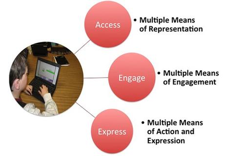 Personalize your learning environment | ART: Personalisation for Transformed Engagement | Scoop.it