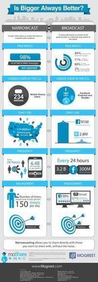 Social Media 4 Marketing: Tips for effective Facebook Marketing | World of #SEO, #SMM, #ContentMarketing, #DigitalMarketing | Scoop.it