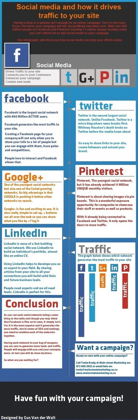 Powerful Social Media Sites and How it Drives Traffic to Your Site   Digital, Social Media and Internet Marketing   Scoop.it