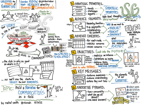 EN: Visual notes from Unlocking the Power of Narrative with @gordonrudow and @herlihy | EN: Create engaging language learning content | Scoop.it