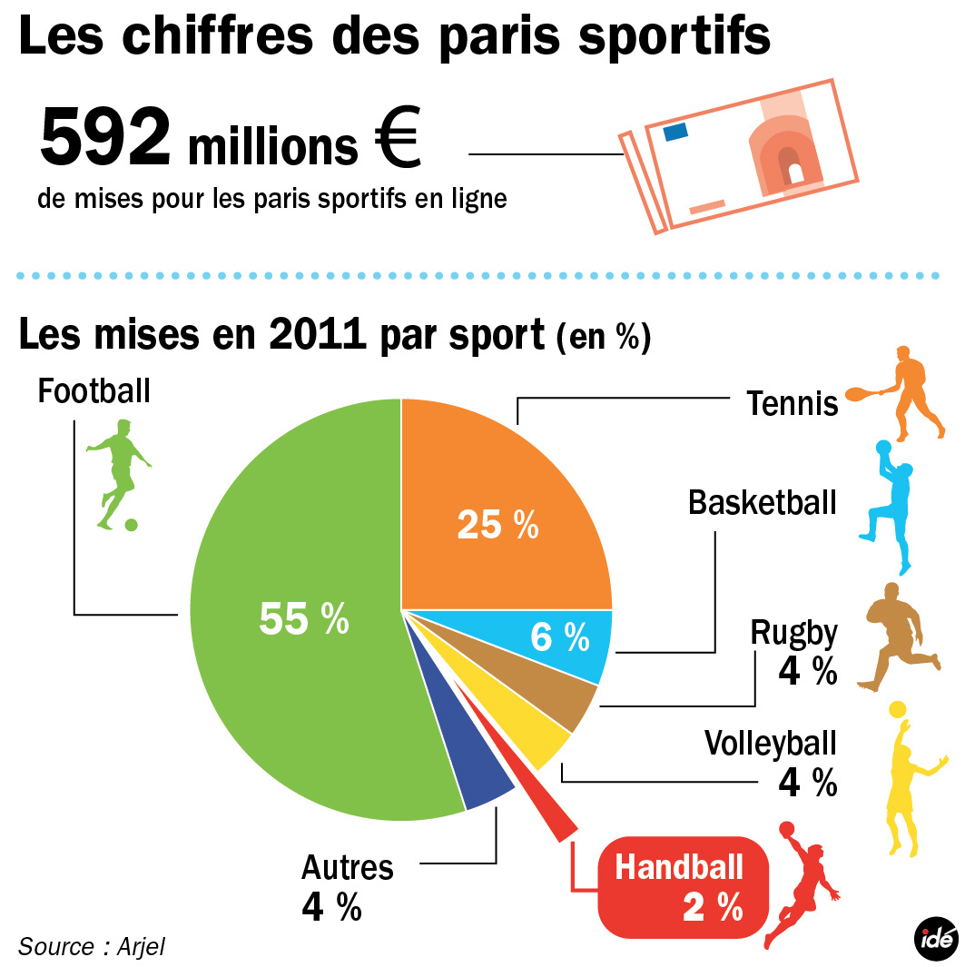 infographie les paris sportifs en ligne en 20. Black Bedroom Furniture Sets. Home Design Ideas