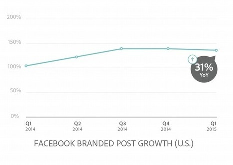 Facebook: taux d'interaction par industrie, type, impressions | EASI-ie (intelligence économique et stratégique) | Scoop.it