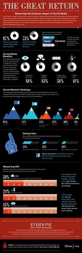 Quel Impact Ont Les Médias Sociaux Sur Les Entreprises ? [Infographie] | Social Media en 2012 | Scoop.it