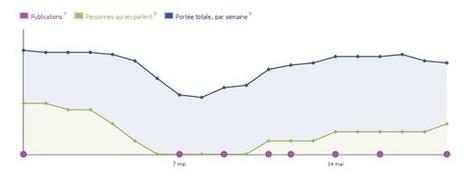 Facebook, un bug sur les Pages | Divers | Scoop.it
