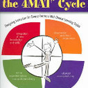 Teaching Around the 4MAT® Cycle: Designing Instruction for Diverse Learners with Diverse Learning Styles book download<br/><br/>Bernice McCarthy and Dennis McCarthy<br/><br/><br/>Download here http... | Technology in Art And Education | Scoop.it