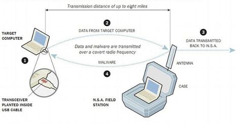 La NSA pirate par ondes radio des PC non connec... | Sécurité informatique | Scoop.it