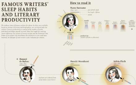 La gestione del tempo.A che ora ti svegli, scrittore? - Penna Blu | Io scrivo, leggo, bloggo, racconto, recensisco | Scoop.it