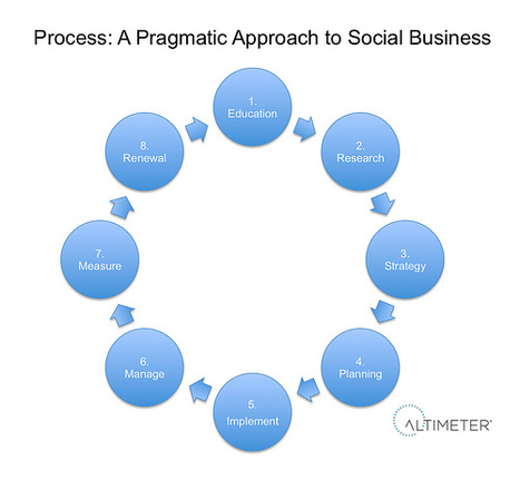 Process: A Pragmatic Approach to Social Business «  Web Strategy by Jeremiah Owyang   Social Media, Web Marketing   Social Business Trends   Scoop.it