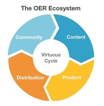 Maintaining a Healthy Open Educational Resources Ecosystem | Open Educational Resources in Higher Education | Scoop.it