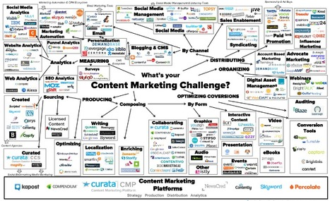 Content Marketing Tools - The Ultimate List for Beginners and Experts | About Content Curation | Scoop.it