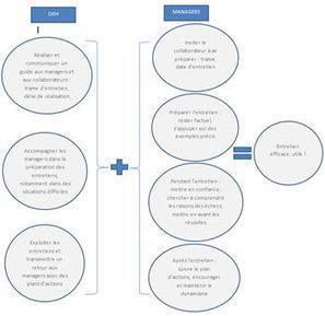 « La dynamique des entretiens : un processus gagnant managers et DRH » | L'oeil de Lynx RH | Scoop.it