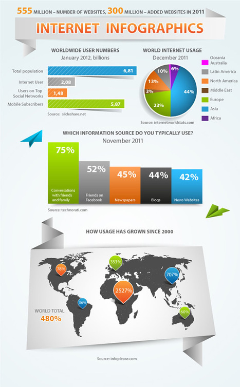 5 Infographics Tutorials: Make a Great Visual Information Presentation | HigherEd Technology 2013 | Scoop.it