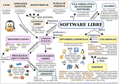 mapa conceptual software libre | Eskola  Digitala | Scoop.it