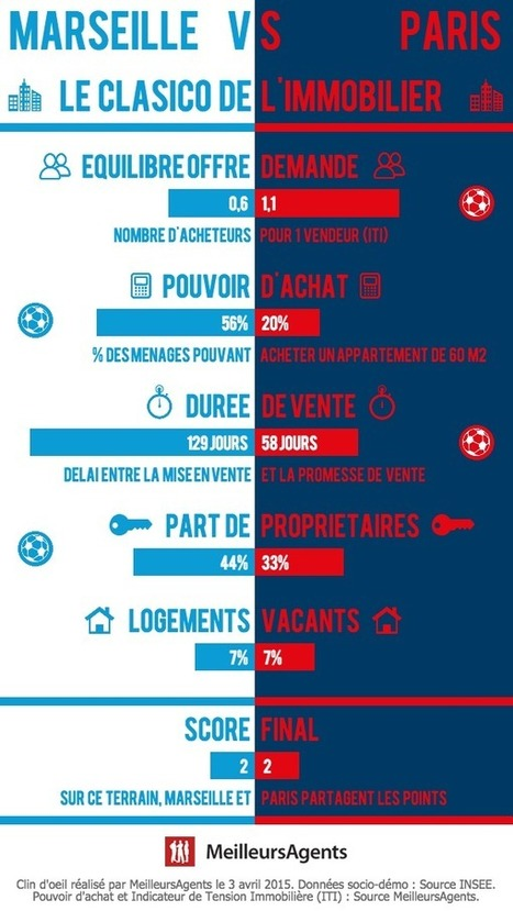 Marseille-PSG qui gagne le clasico... de l'immo? | Marseille ma Belle | Scoop.it