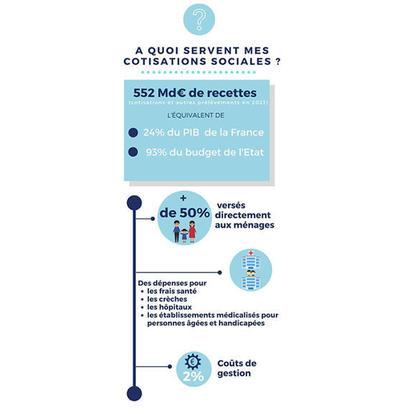 552 Md€ de recettes pour financer la Sécurité sociale en 2021, soit 1/4 du PIB français