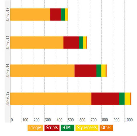 Attention : le poids des pages web sur mobile commence à exploser | La vie en agence web | Scoop.it
