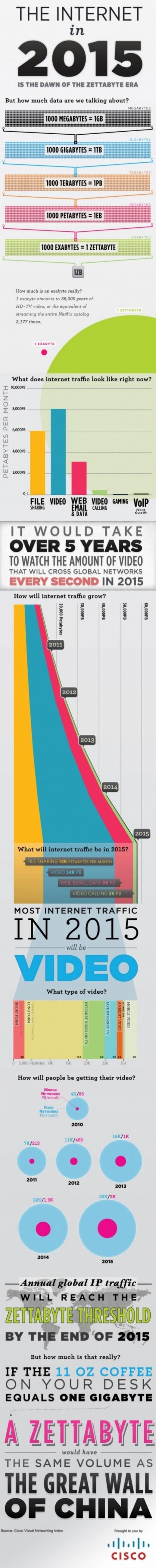 Big Data : Comment sera l'Internet en 2015 ? | e-biz | Scoop.it