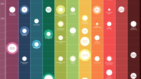 An Interactive Infographic Maps The Future Of Emerging Technology | E-Learning and Online Teaching | Scoop.it