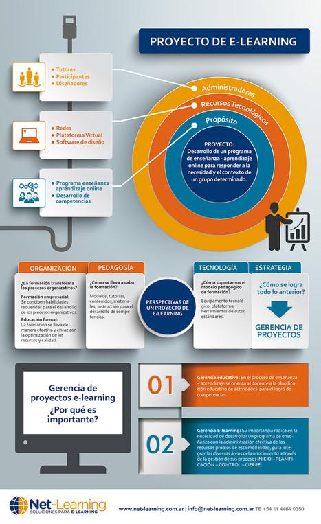 Gestión de proyectos de e-learning: Infografía | Educación y TIC | Scoop.it