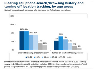 Pew Report Finds Smartphone Users Eschewing Apps | Digital Stats and Trends | Scoop.it