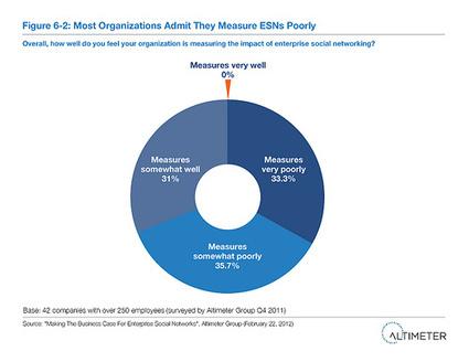 Report: Making The Business Case For Enterprise Social Networks | Social Media for Noobs | Scoop.it