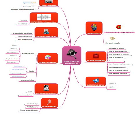 La boite à outils  du veilleur 2.0 | Pedago TICE | Scoop.it