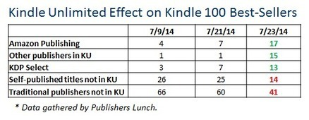 How Kindle Unlimited Is Changing the Amazon Kindle Best-Seller List | Acquiring | Scoop.it