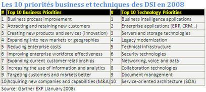 Enquête Gartner BI, mobilité et cloud : les 3 priorités technlogiques des DSI | Gestion de contenus, GED, workflows, ECM | Scoop.it