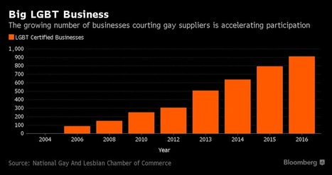 LGBT-Certified Suppliers Jump as Big Companies Seek New Sources | LGBT Online Media, Marketing and Advertising | Scoop.it