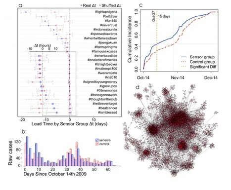 How to Use Twitter Friends As Sensors to Detect Disease Outbreaks | A New Society, a new education! | Scoop.it