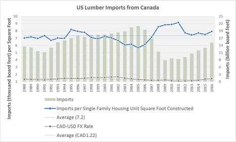 Chart of the Month: Canadian Lumber Imports | Timberland Investment | Scoop.it