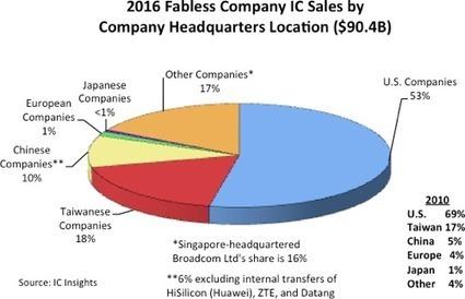 Fabless take 30% IC share   Electronics Manufac