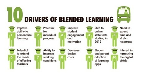 The Evolution of Blended Learning - Huffington Post | Reflections on Learning | Scoop.it