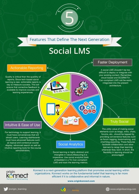 The Next Generation Social LMS Infographic | Free Education | Scoop.it