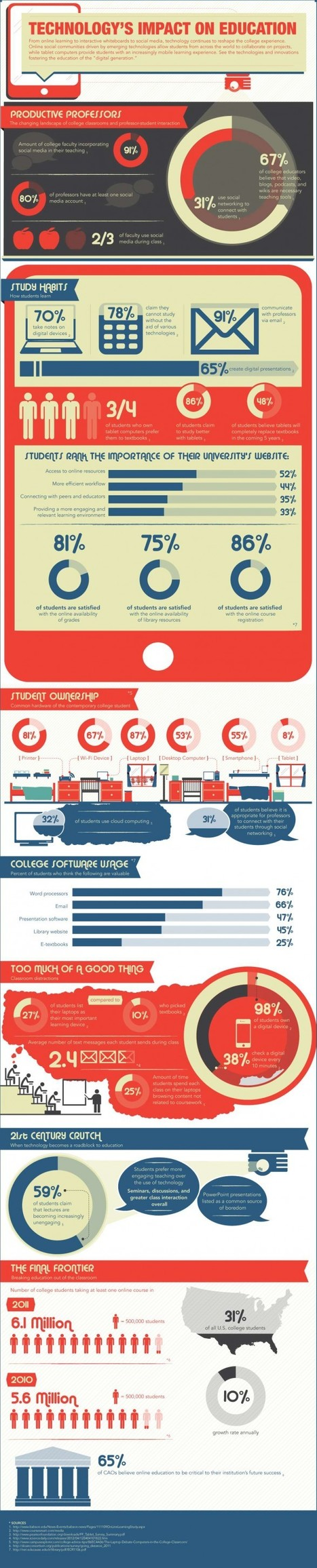 How Technology Has Impacted Education [Infographic] | New Media and Technology | Scoop.it
