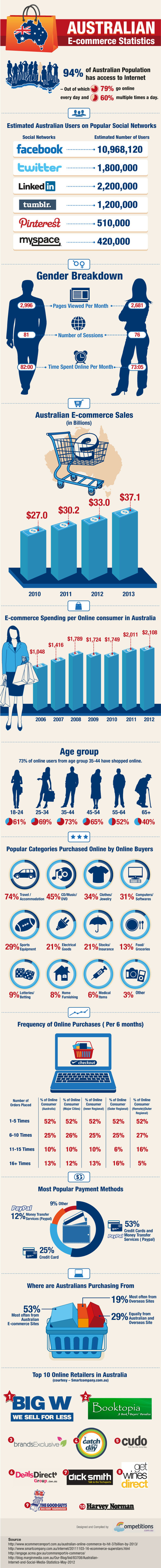 Analysis of Australian e-commerce statistics [Infographic] | Business Updates | Scoop.it