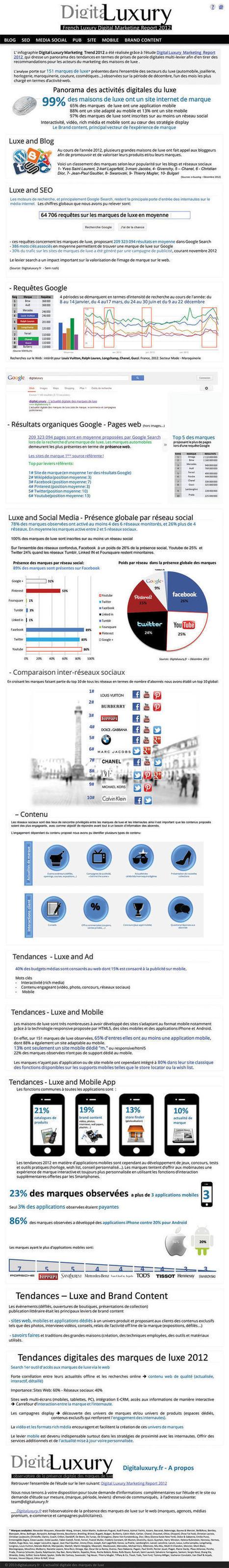 Infographie : les données clés du luxe sur le digital, par Digitaluxury | Digital Luxury Marketing & E-commerce | Scoop.it