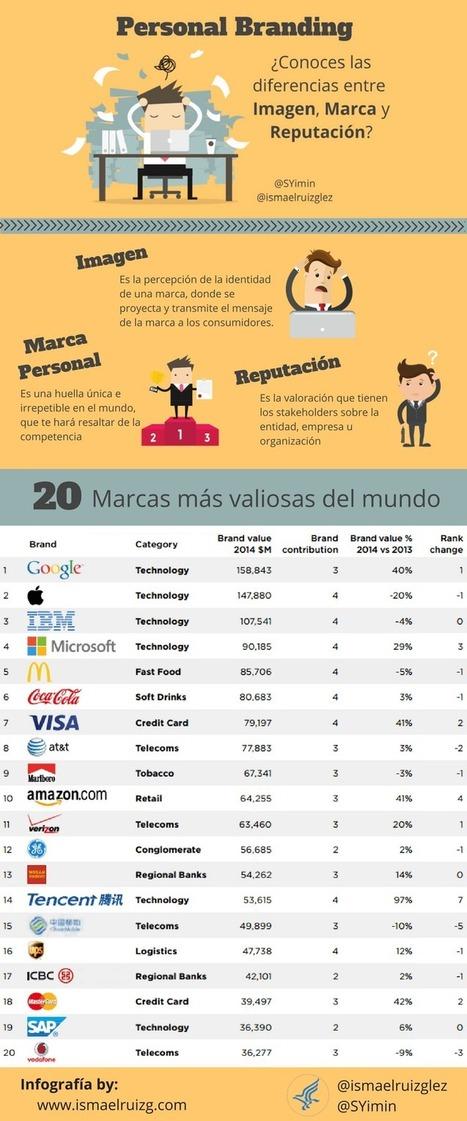 Personal Branding: Imagen, Marca Personal y Reputación @SYimin @marketingandweb @luzgrango | #socialmedia #rrss | Scoop.it