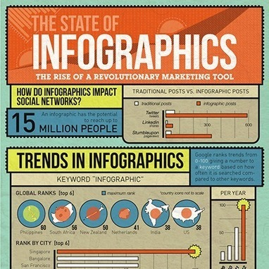 50 Well-Designed Infographics About Design (Part 1) | CreativePro.com | Content Curation: Emerging Career | Scoop.it