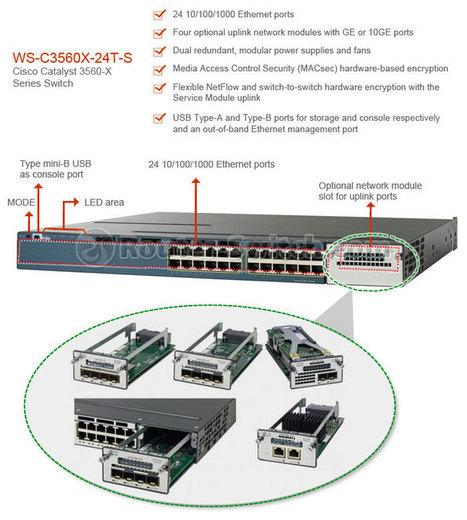 Cisco switch 3560 datasheet.