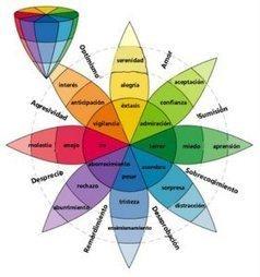 La Inteligencia Emocional en la #Educacion | Món escola | Scoop.it