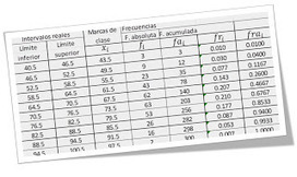 Matemáticas con Tecnología (TICs): Grouped data template. | Educación basada en competencias | Scoop.it