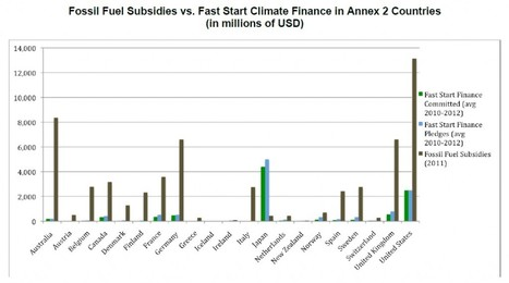 Analysis: Rich Countries Spend Five Times More On Fossil Fuel Subsidies Than Climate Aid | Sustain Our Earth | Scoop.it