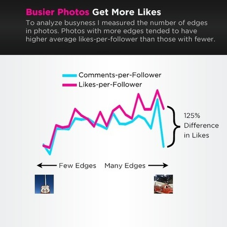 8 Little Known Facts About Instagram Pictures, Filters, and Hashtags | Digital marketing | Scoop.it